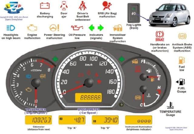 Ilustrasi Bagian Speedometer